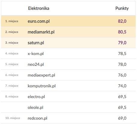0566d34735 Money.pl ocenia sklepy internetowe - wśród... - Rzetelna Grupa